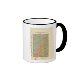 92 proporciones en los empleos 1900 taza de café