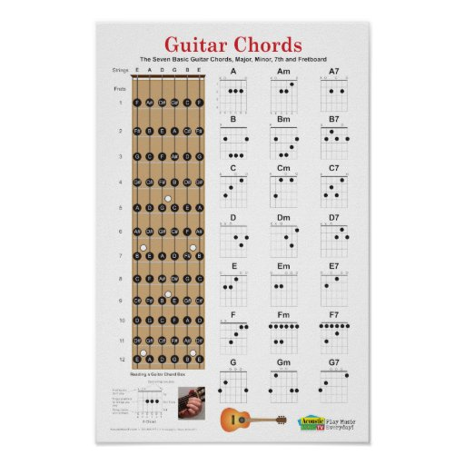 D Major Guitar Chord Chart and Fingering  TheGuitarLessoncom