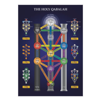 Árbol santo de Qabalah del poster de la vida Póster