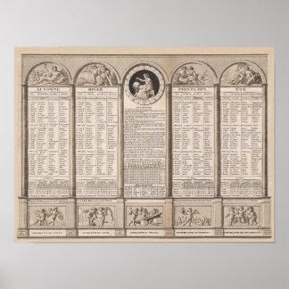 Calendario republicano, 1794 poster