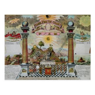 Carta masónica 2 postal