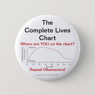 Chapa Redonda De 5 Cm Derogación Obamacare