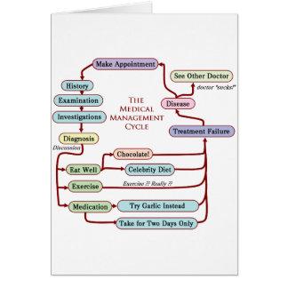 Ciclo de gestión médico tarjetón