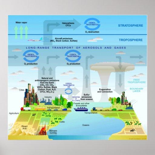 Ciclos de elementos en la carta de la atmósfera de posters