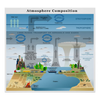 Ciclos de la evolución de elementos en la atmósfer póster