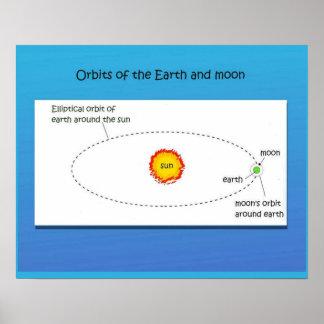 Ciencia, órbitas de la tierra y la luna póster