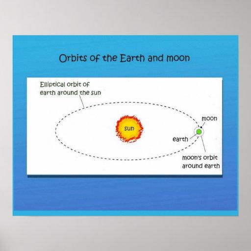 Ciencia, órbitas de la tierra y la luna impresiones