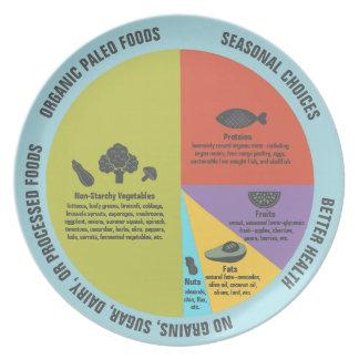 Control sano de la porción de la consumición de la plato