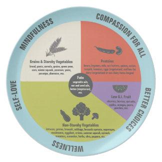 Control sano de la porción de la consumición del plato
