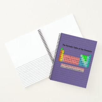 Cuaderno La tabla periódica de los elementos (revisión