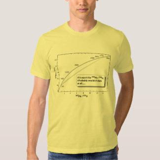 Datación del U-Pb Camiseta