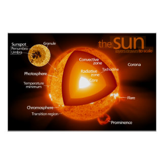 Diagrama acodado de Sun de la tierra Póster