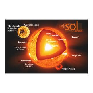 Diagrama de Diagrama del sol spanish del Sun Lona Envuelta Para Galerias