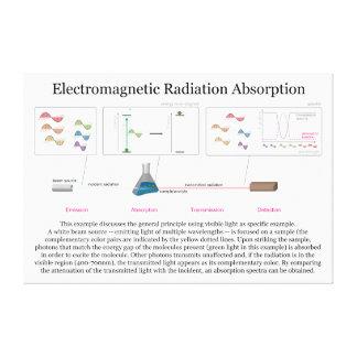 Diagrama de la absorción de radiación electromágne lienzo envuelto para galerías