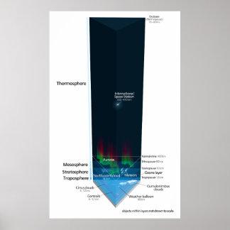 Diagrama de la atmósfera de tierra póster