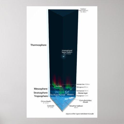 Diagrama de la atmósfera de tierra poster