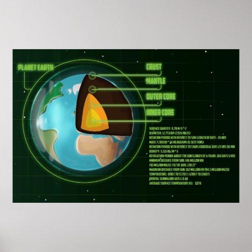 Diagrama de la base de tierra con el Stats. Posters