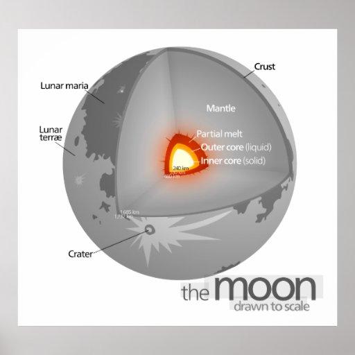 Diagrama de la estructura interna de la luna de la posters