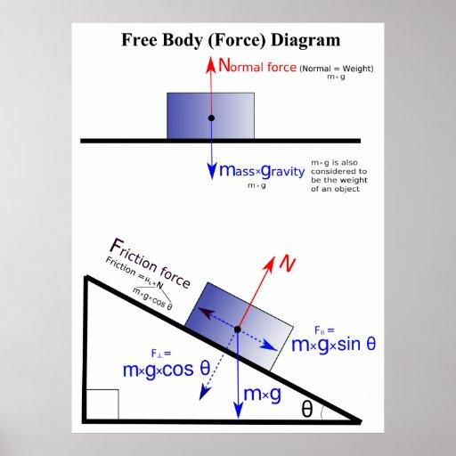 [Imagen: diagrama_de_la_fuerza_de_cuerpo_libre_de...vr_512.jpg]