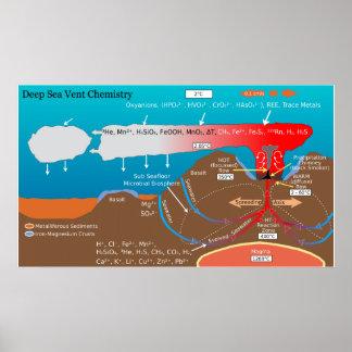 Diagrama de la química del respiradero volcánico d posters