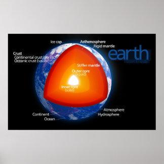 Diagrama de las capas de tierra del planeta póster