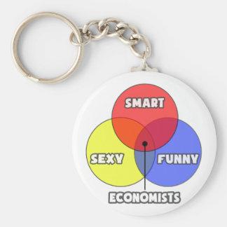 Diagrama de Venn. Economistas Llaveros