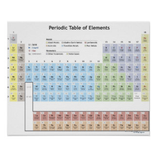 Ejemplo exacto de la tabla periódica póster