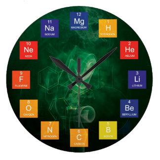 Elementos químicos y reloj de tabla periódica