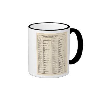 Empleos seleccionados a sumar taza de café