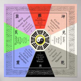 Feng Shui Bagua con las correspondencias a todo Póster