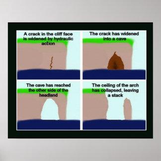 Geografía, erosión, grietas, cuevas y pilas póster