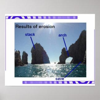 Geología, geografía, resultados de la erosión póster