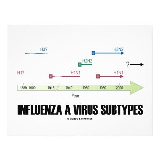 Gripe subtipos de un virus (medicina de la salud) tarjeton