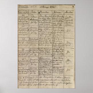 La entrada en el registro bautismal, 1756 de Mozar Impresiones