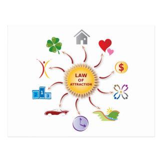 Ley de la rueda/del círculo/de Sun de la Postal