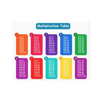Lienzo Tabla de multiplicación