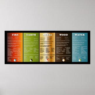 Los cinco elementos póster