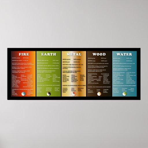 Los cinco elementos posters
