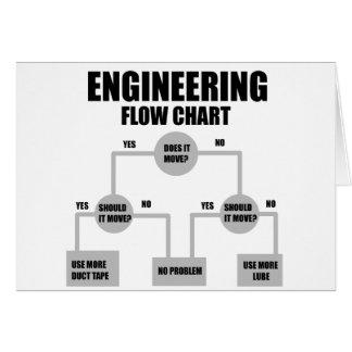 Los ingenieros organigrama tarjeta de felicitación