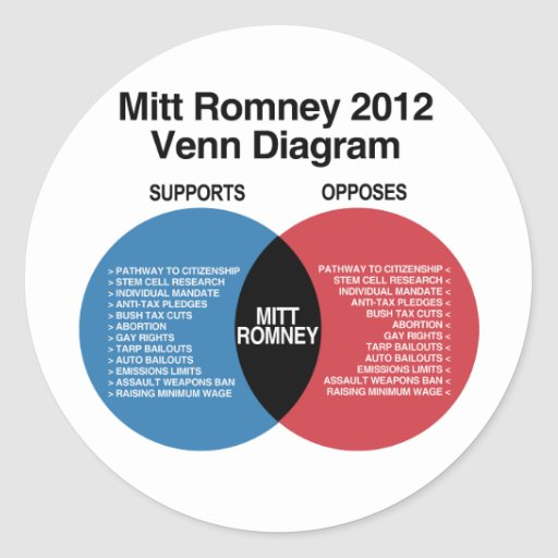 Mitt Romney Venn Diagram.png Pegatina Redonda