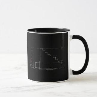Monitor de la forma de onda taza