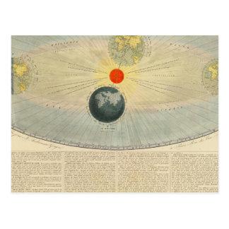 Movimientos del Sun Postal