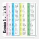 Números romanos 1-100 calcomanías cuadradass