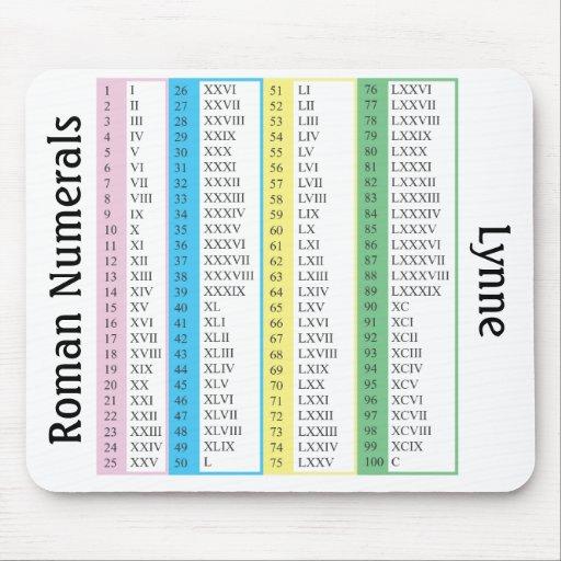 Números romanos 1-100, personalizados alfombrilla de ratón