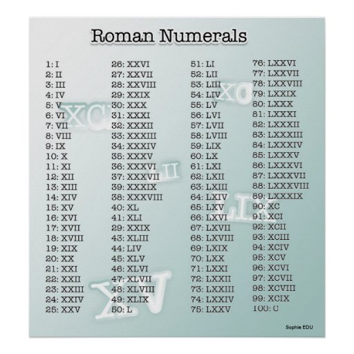 Números romanos (azules) impresiones de Zazzle.