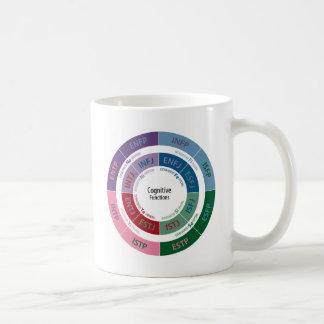 Personalidad de MBTI: Carta cognoscitiva de la Taza De Café