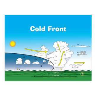 Postal Meteorology Cold front
