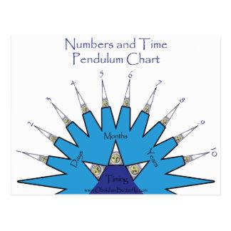 Postal Números y carta del péndulo del tiempo