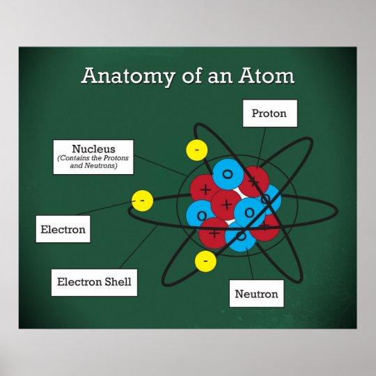 Póster Anatomía de un *UPDATED* del átomo | Zazzle.es
