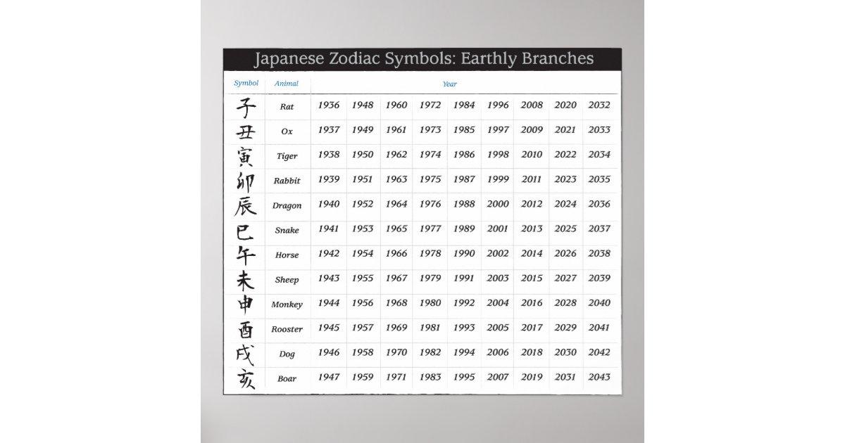 Calendario Japones.Poster Calendario Japones Del Zodiaco Zazzle Es